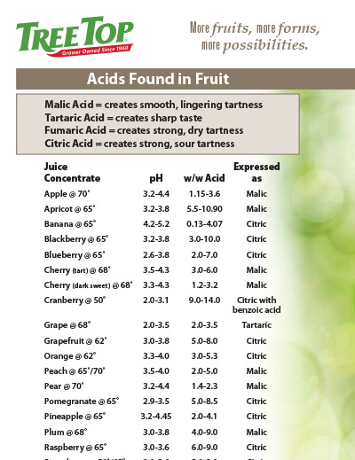 Acids in Fruit