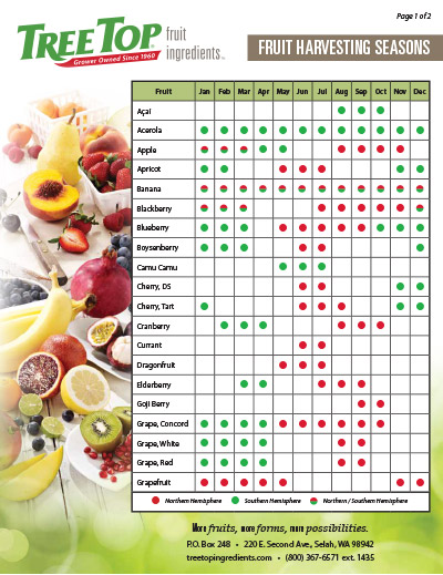 Fruit Harvest Chart