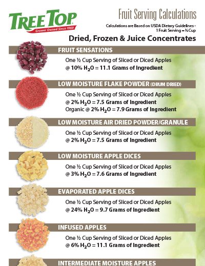 Fruit Serving - Dried, Frozen, Juice