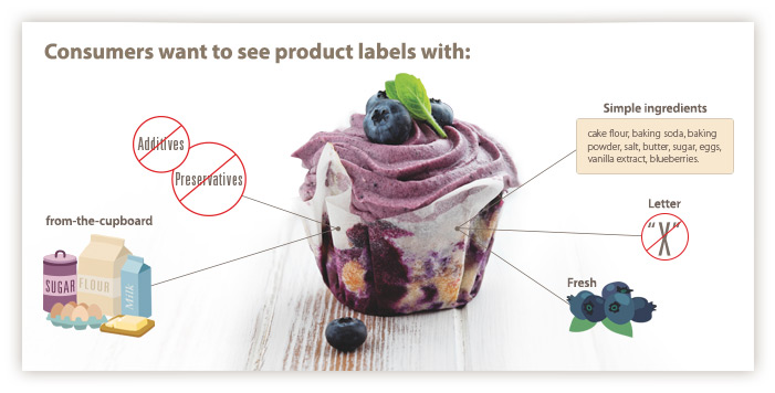 Consumers want to see product labels
