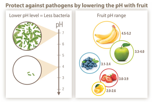 Protect against pathogens in fruit