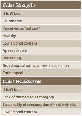 Cider strengths and weaknesses