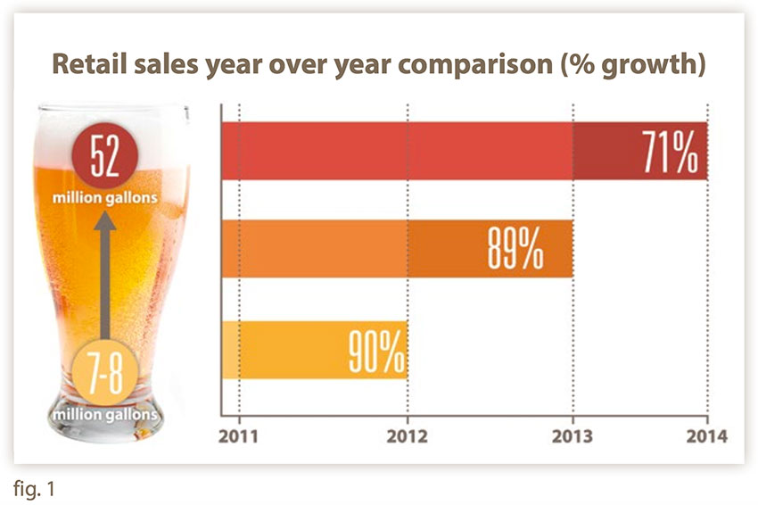 Hard Cider Retail Sales