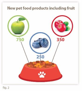 New pet food products including fruit