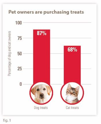 Pet owners are purchasing treats