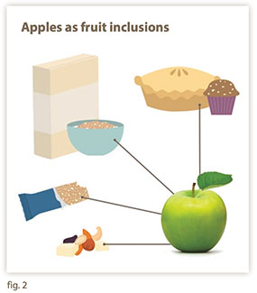 Apples as fruit inclusions