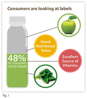 Consumers are looking at labels