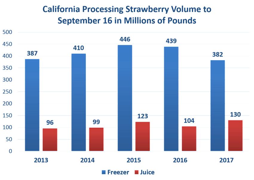 California Strawberry Processing Volume to September 16