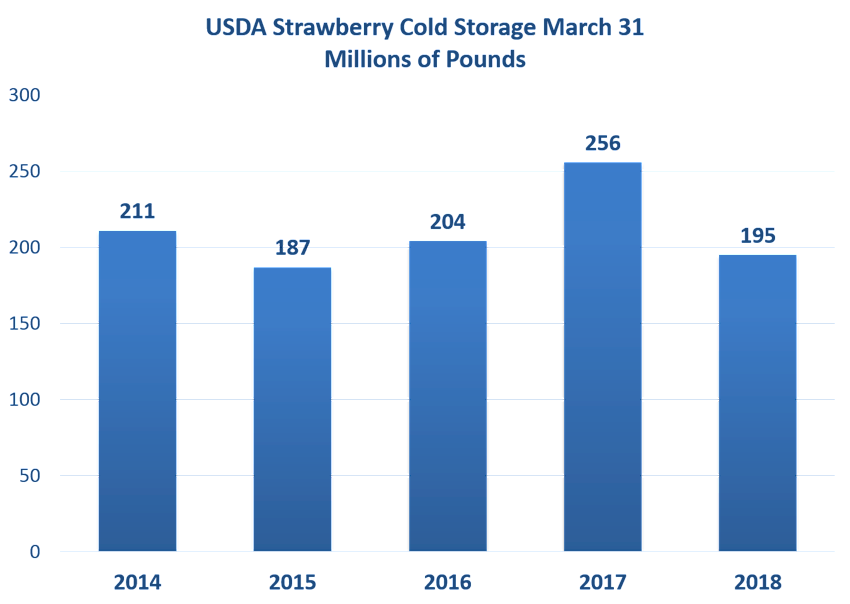 Strawberry Cold Storage Inventory to March 31, 2018